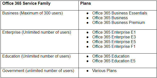 Microsoft Office 365 editions