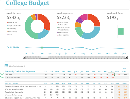 Monthly colleg budget template by Microsft