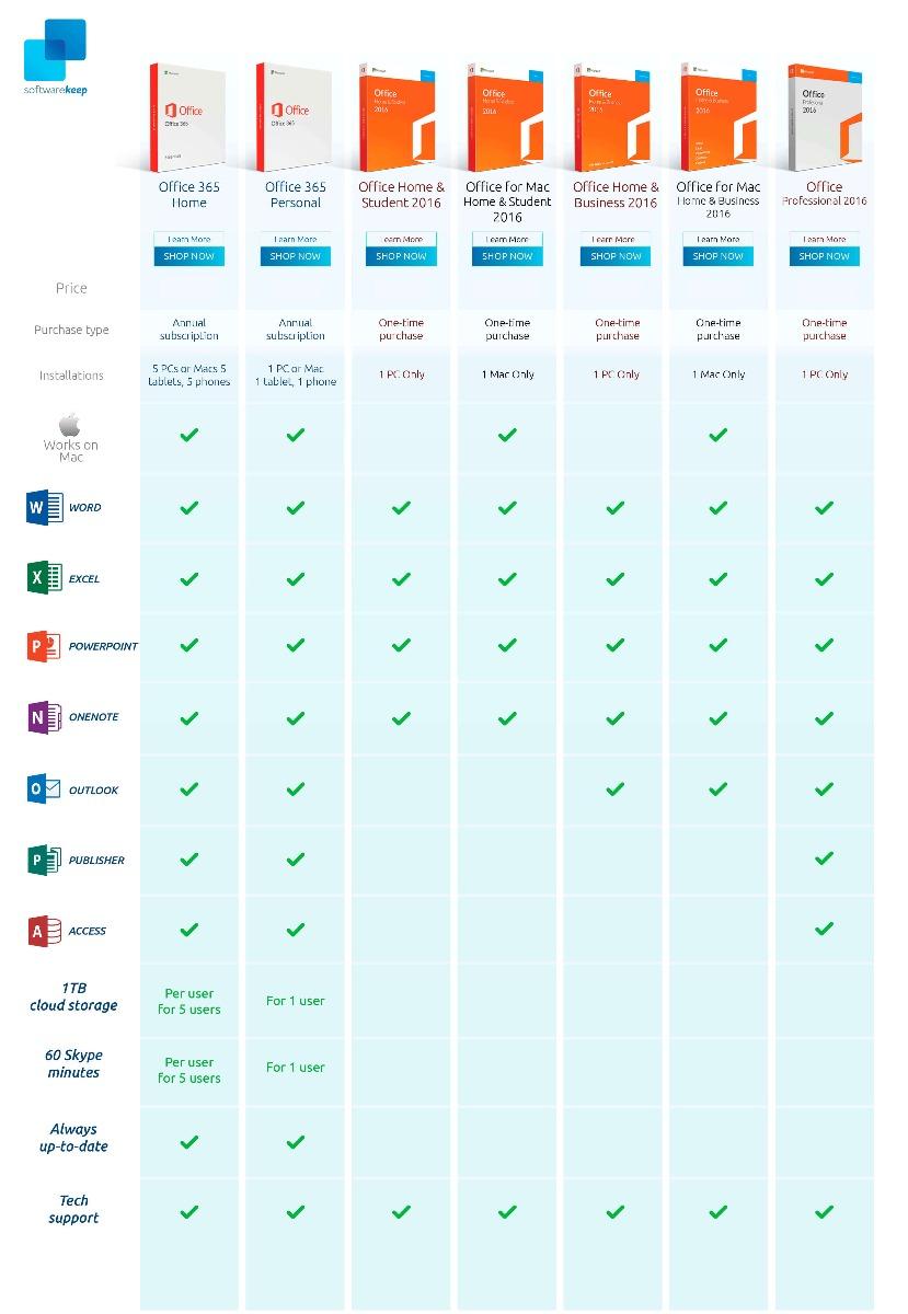 Microsoft Office 2016 comparison