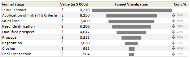 sales funnesl chart