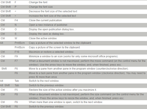 Important Ms Publisher Shortcut Keys