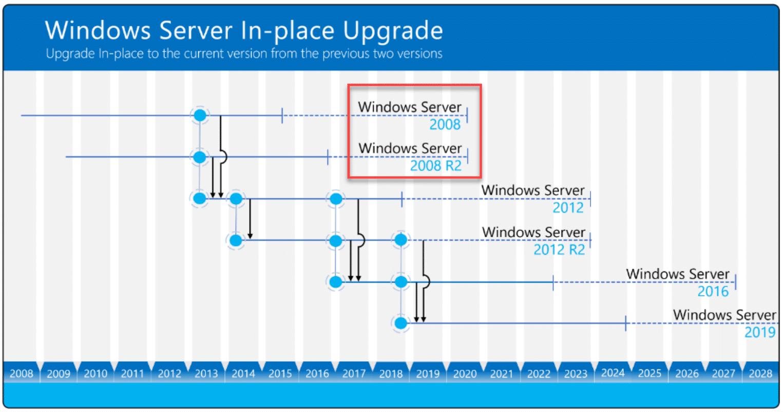 Windows server 2008 migration