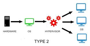 Type 2 Hypervisor