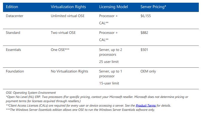 Windows server 2012 license